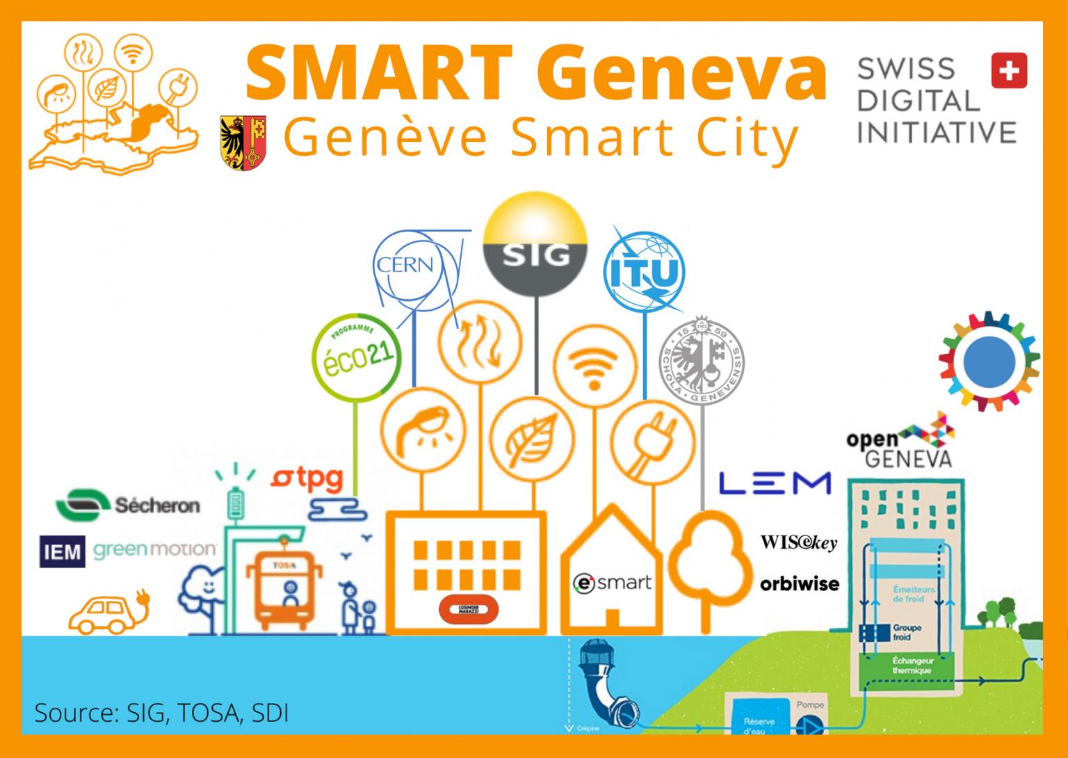 SEC_Geneve-Smart-City-1536x1090
